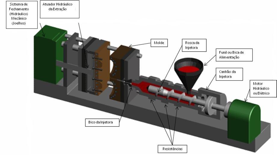como funciona máquina injetora de plástico